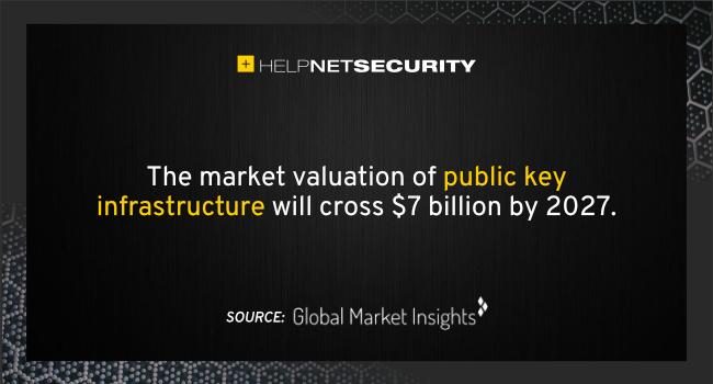 PKI market valuation