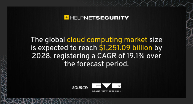 cloud computing market 2028