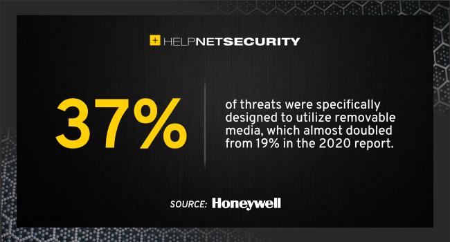 USB threats