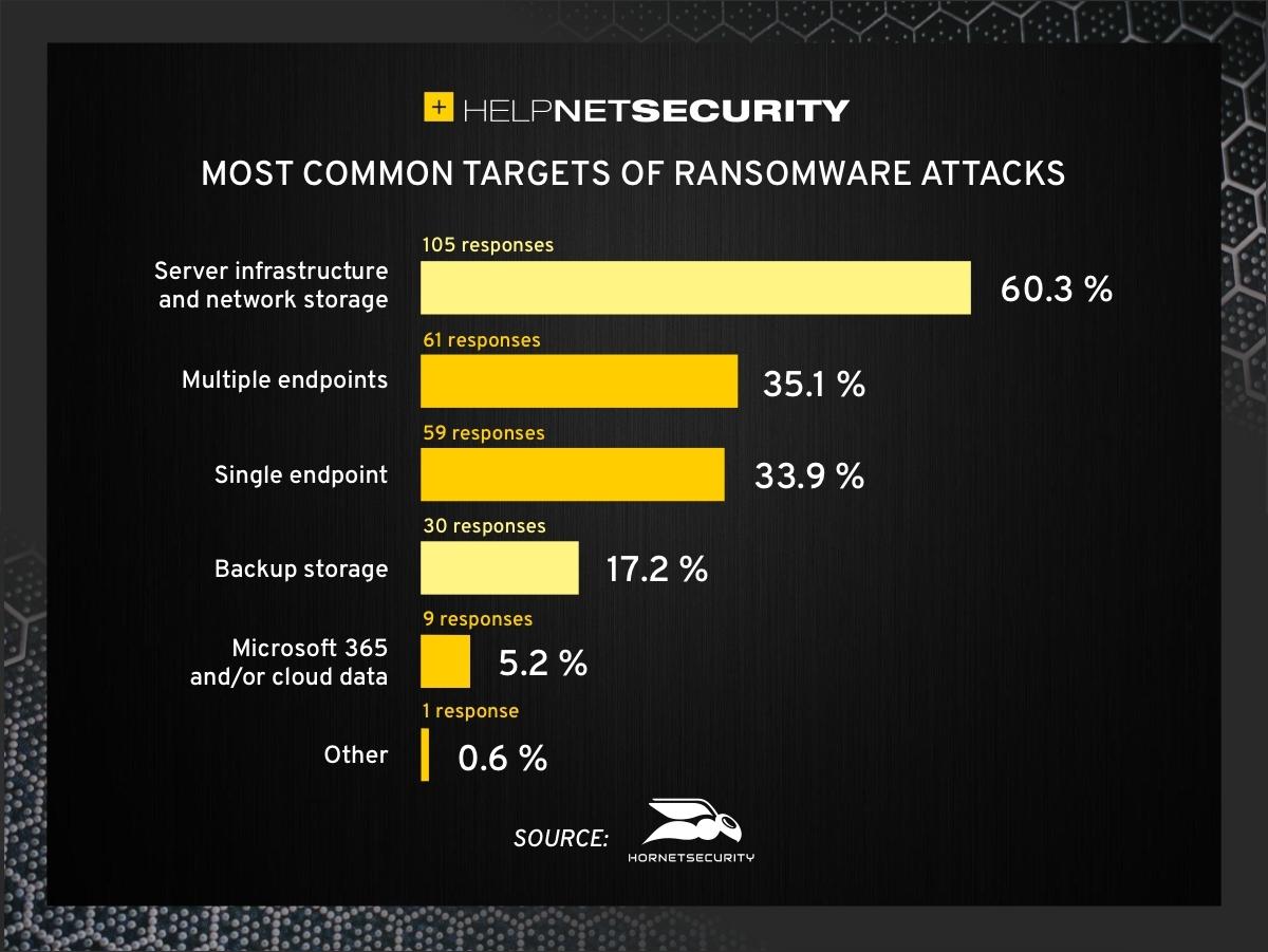 atraso de preparação para ataques de ransomware