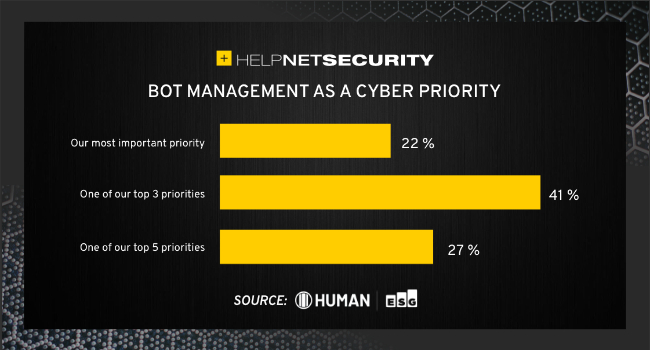 bot management priority