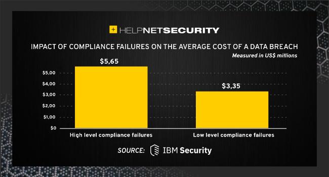total cost data breach