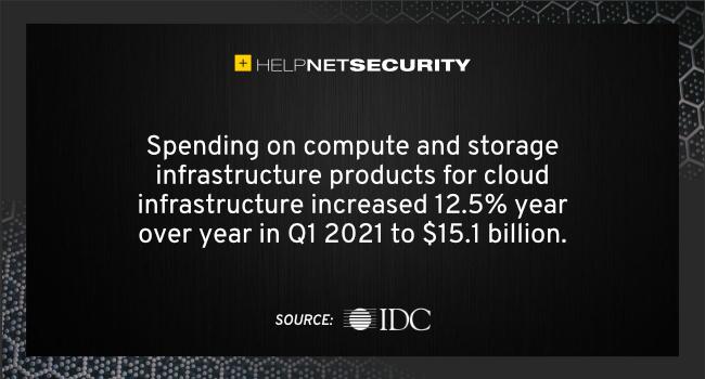 cloud infrastructure spending 1Q21