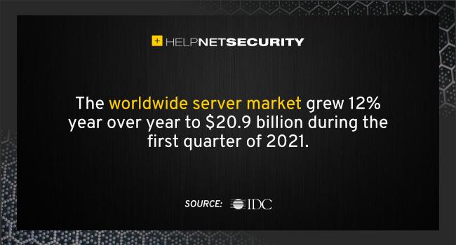 worldwide server market