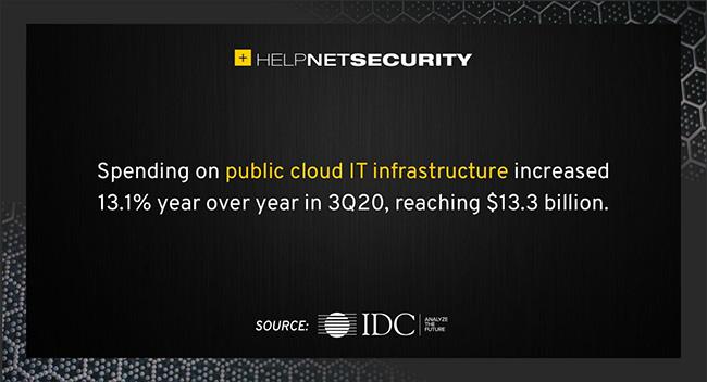 public cloud revenue