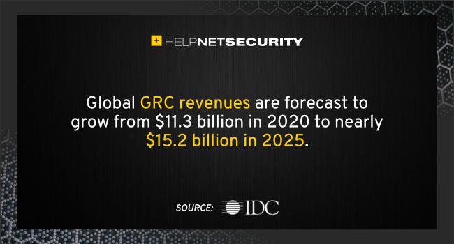 GRC solutions revenues
