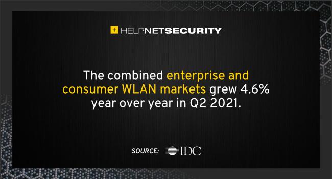 enterprise WLAN market 2Q21