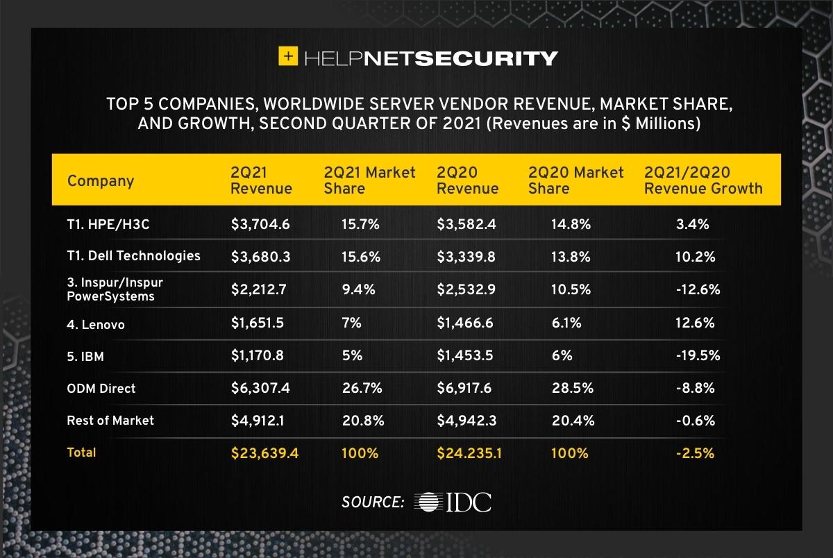 server market revenue 2Q21