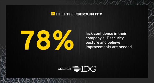 confidence security posture