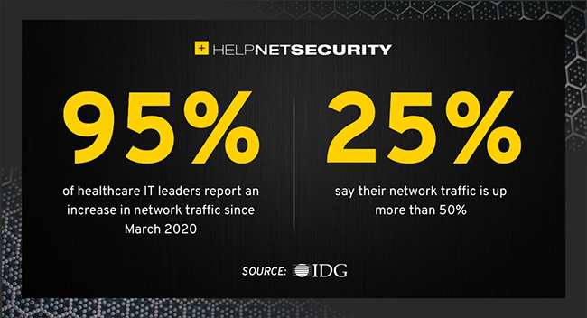 healthcare network security