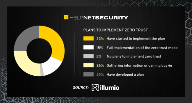implementing zero trust architecture