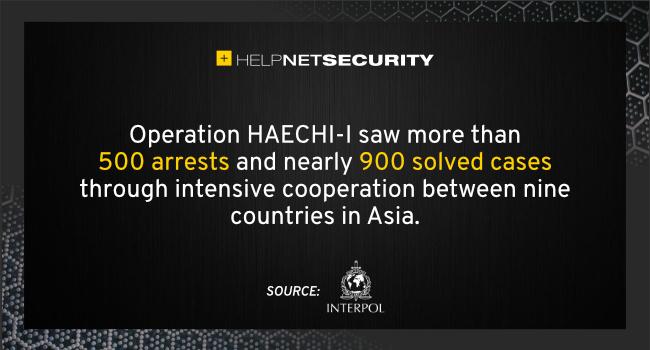 Operation HAECHI I