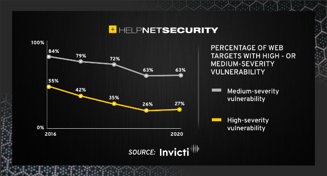 web application security critical