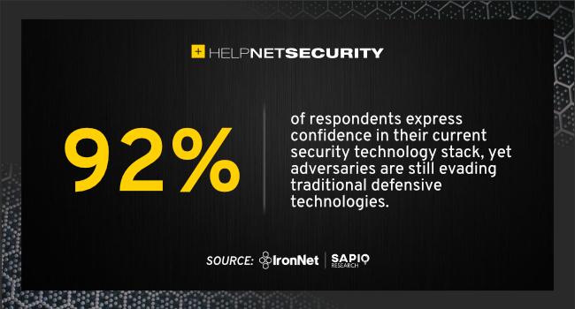サイバーセキュリティ態勢の自信