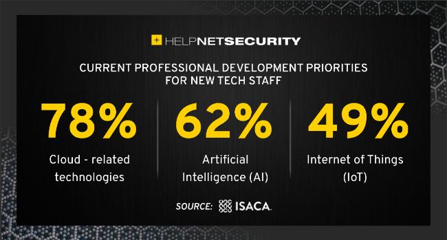 top emerging technologies