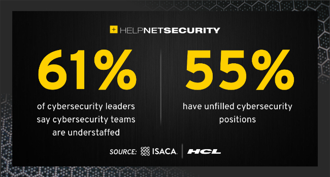 equipos de ciberseguridad con poco personal