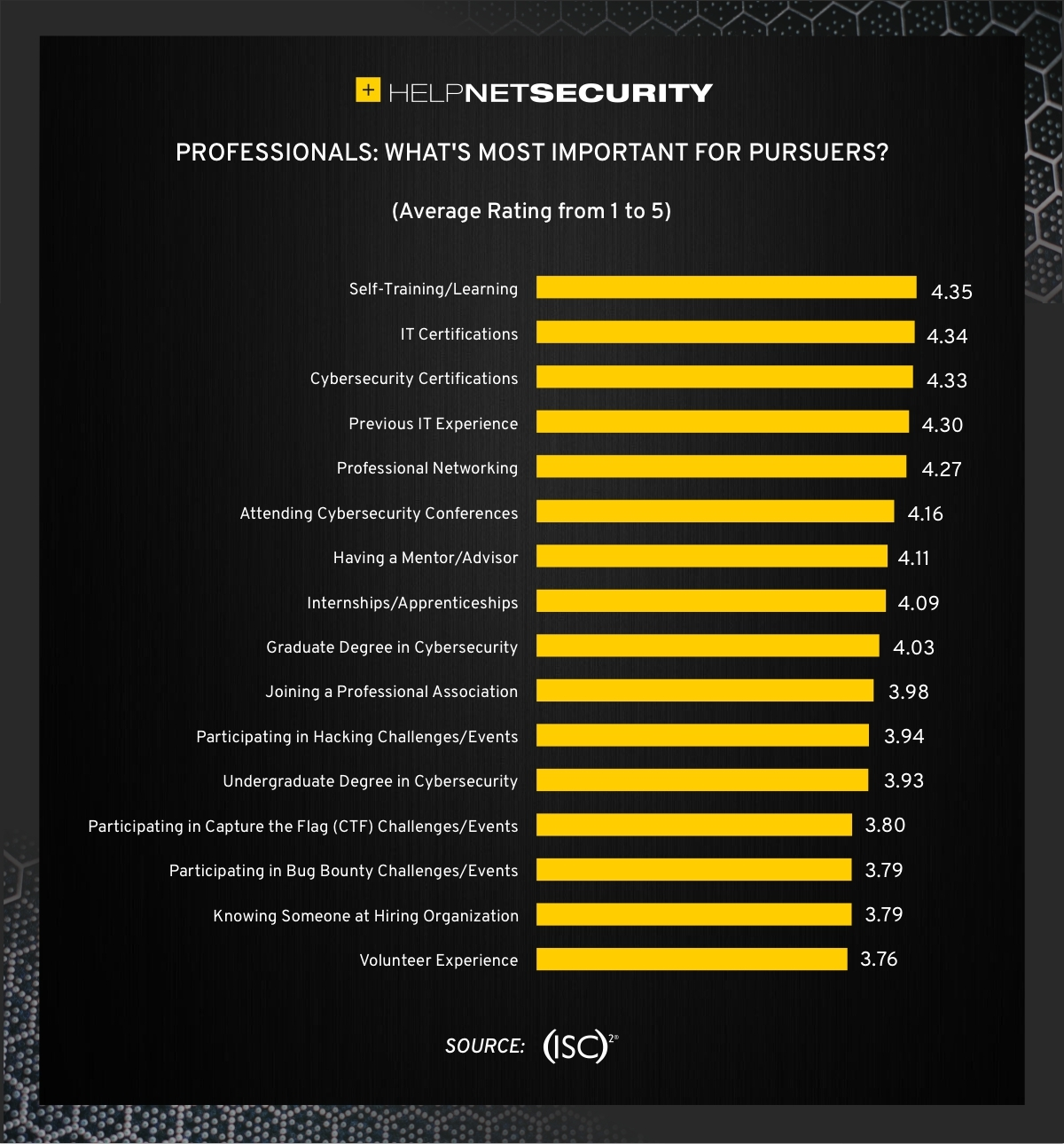 develop cybersecurity team
