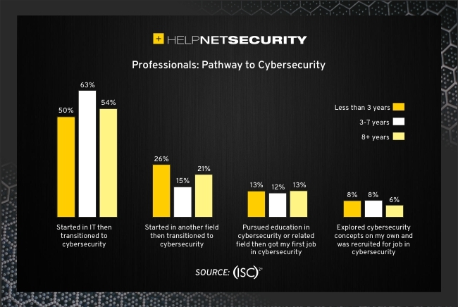 cybersecurity career realities