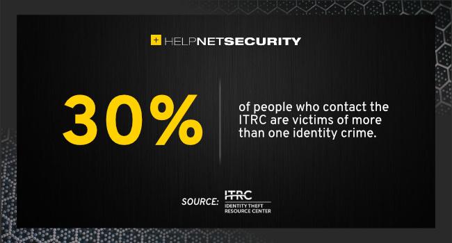 identity crime