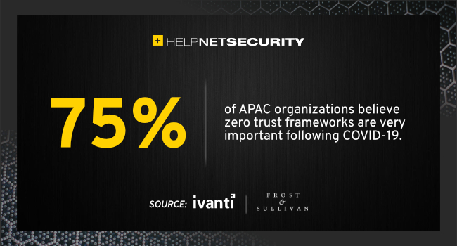 C-level cybersecurity attitudes