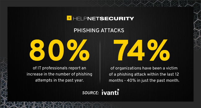 risk phishing attacks