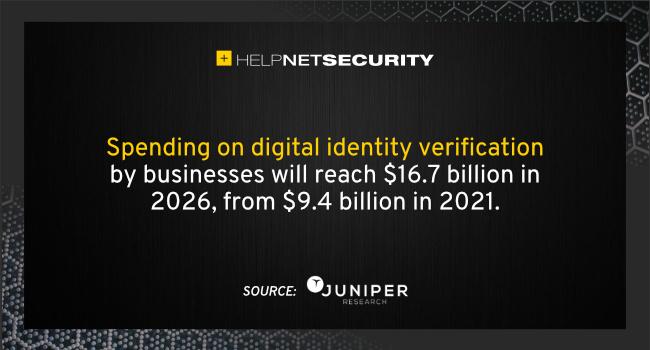 digital identity verification spend