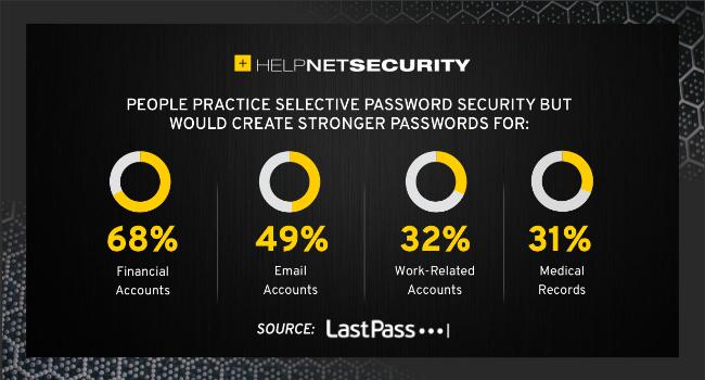 proper password security