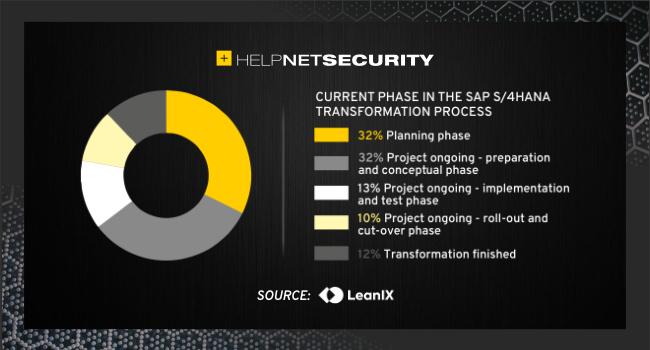 SAP S/4HANA transformation
