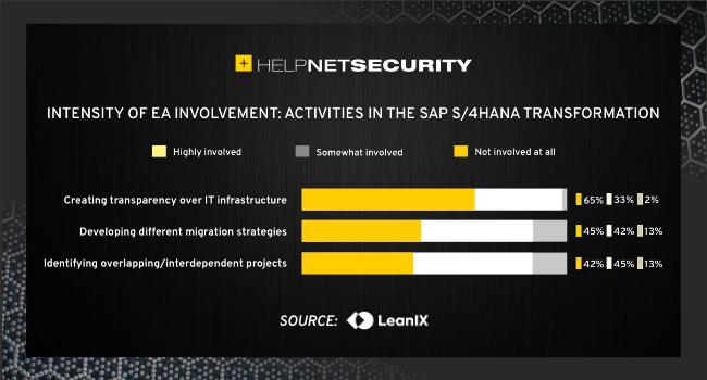 SAP S / 4HANA transformation