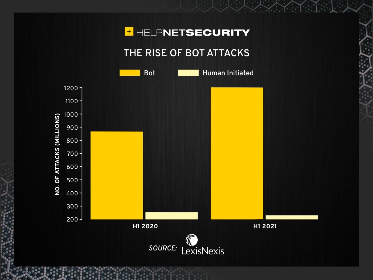 bot attack volumes