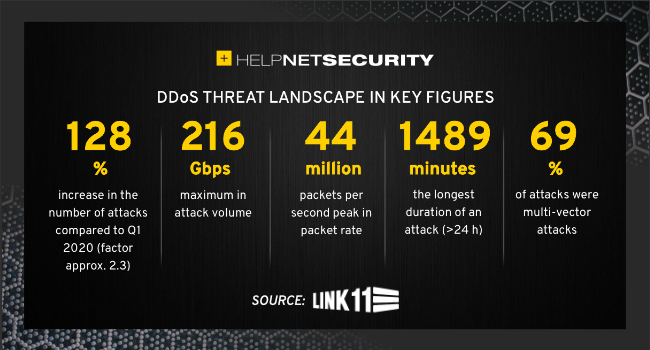 DDoS attackers target