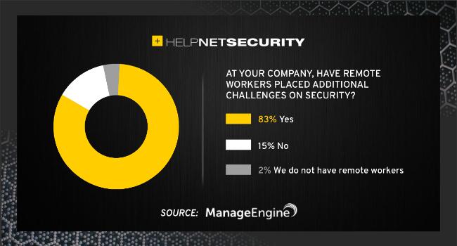 enterprise security challenges