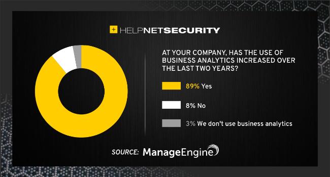 analytics business