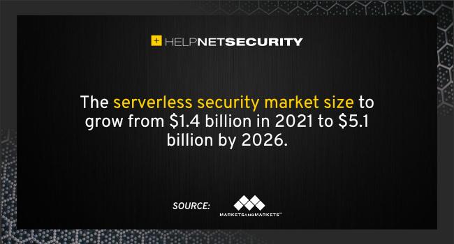 serverless security market 2026