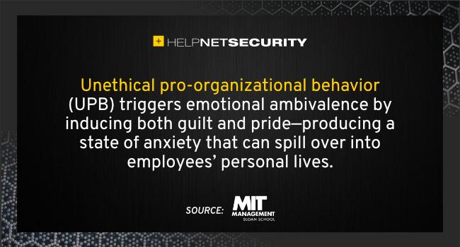 employees unethical behaviors