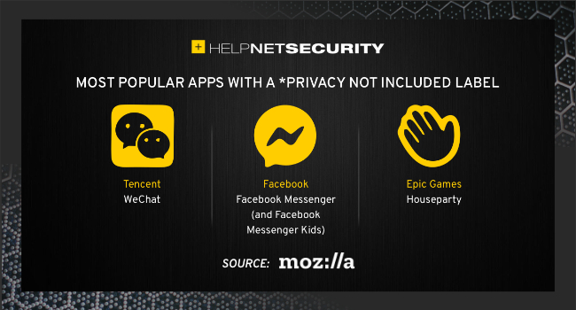 apps privacy