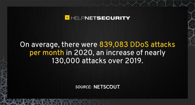DDoS attack activity