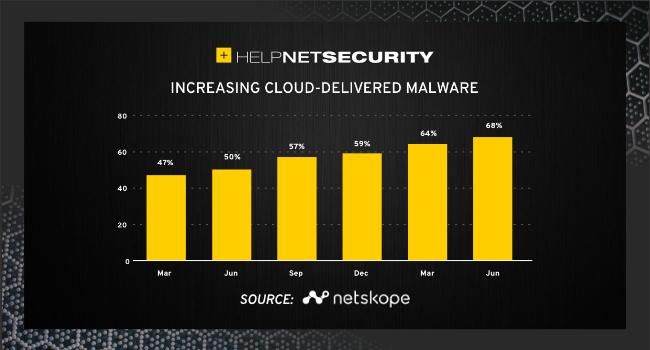 cloud threats enterprises