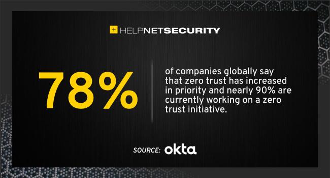 importance of zero trust