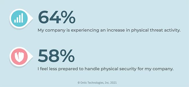 physical threats increase