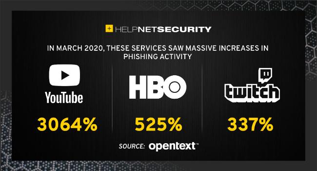 cybercriminals evolving tactics