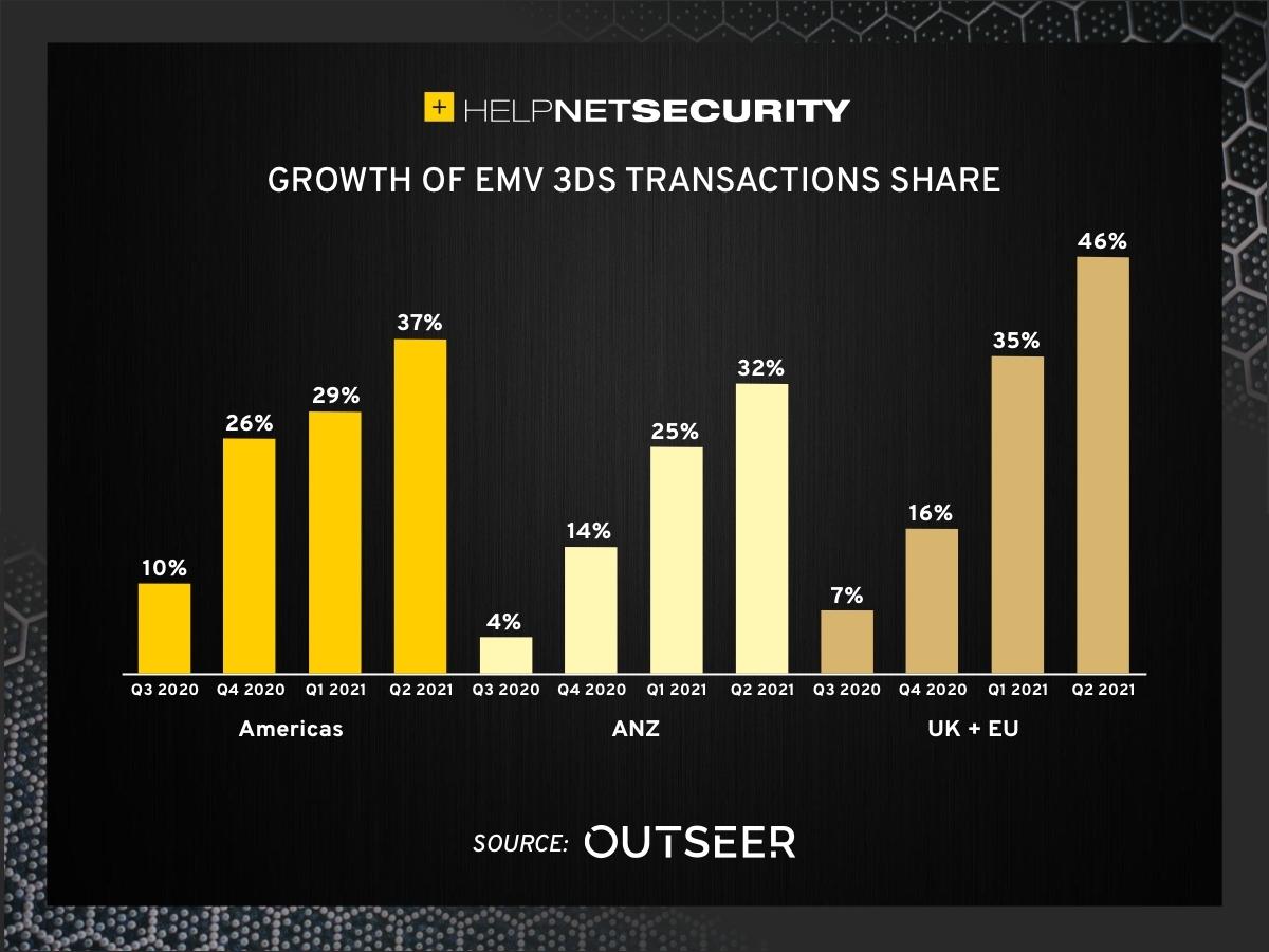 3-D secure payments authentication