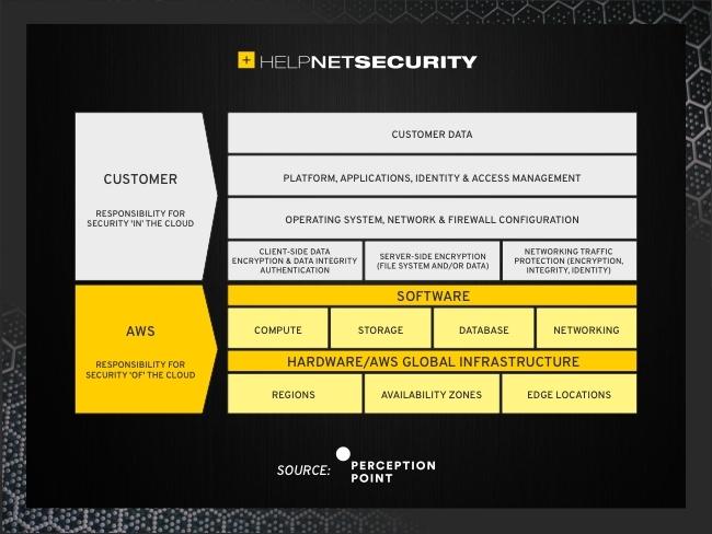 s3 security
