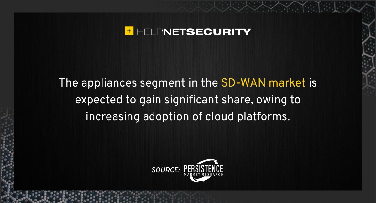 worldwide SD-WAN market