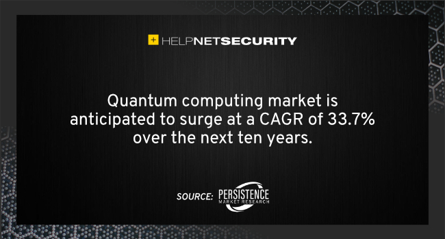 market quantum computing