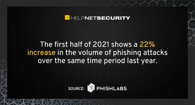 phishing attacks H1 2021