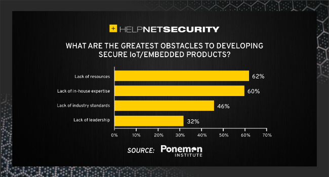 connected product security concerns
