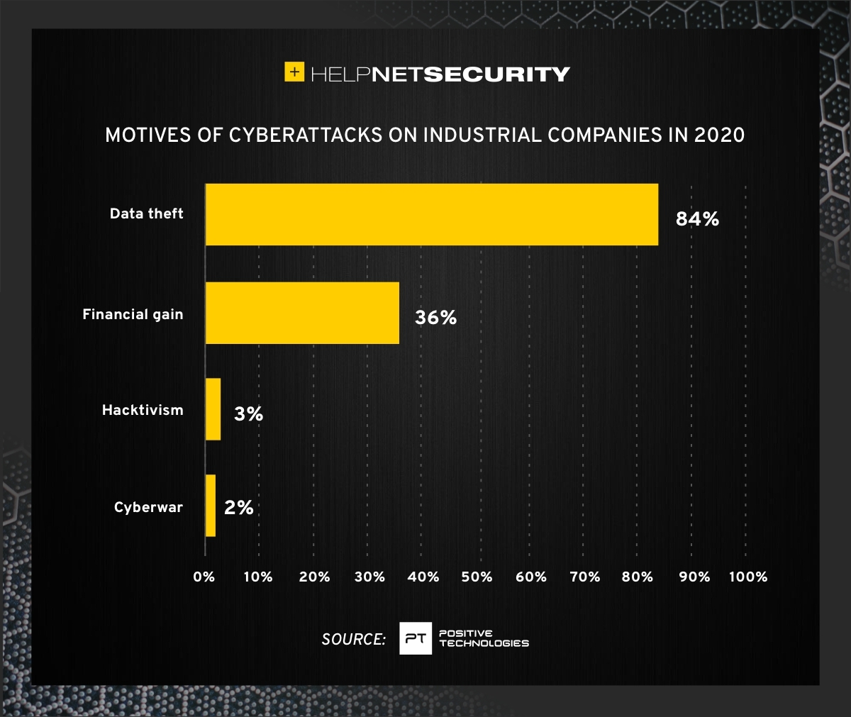 industrial companies cybersecurity