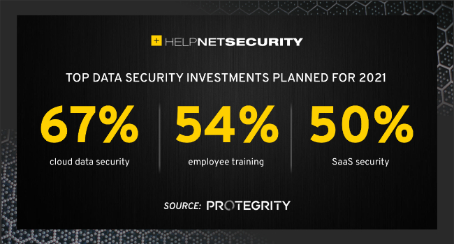 data security investments