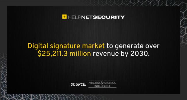 デジタル署名市場